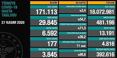 Bakanlık açıkladı : 177 ölüm, 29 bin 845 yeni vaka