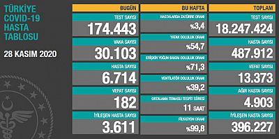 Kovid-19 'da vaka ve ölüm  artışı devam ediyor