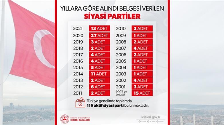 Türkiye genelinde faaliyette bulunan aktif siyasi parti sayısı  116